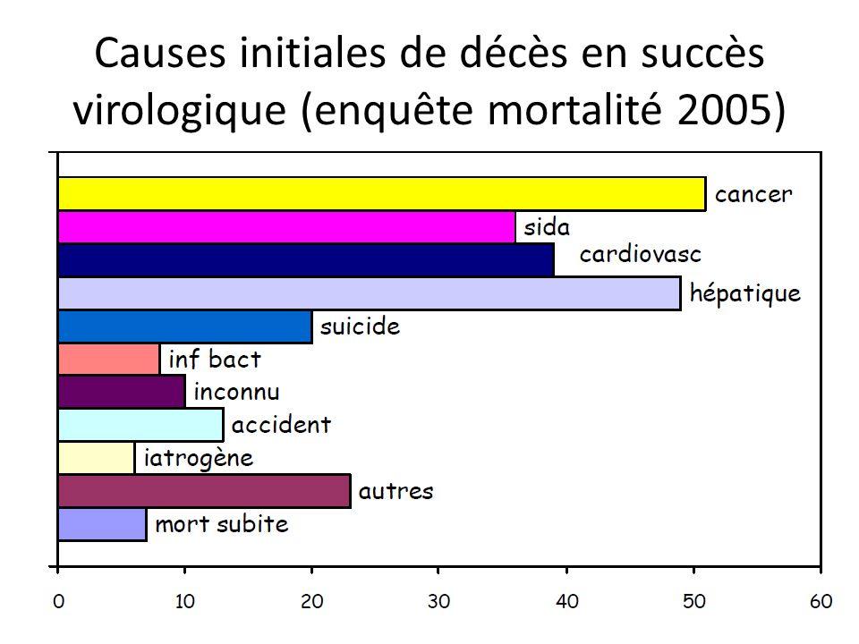 Causes initiales de décès en succès virologique (enquête mortalité 2005)