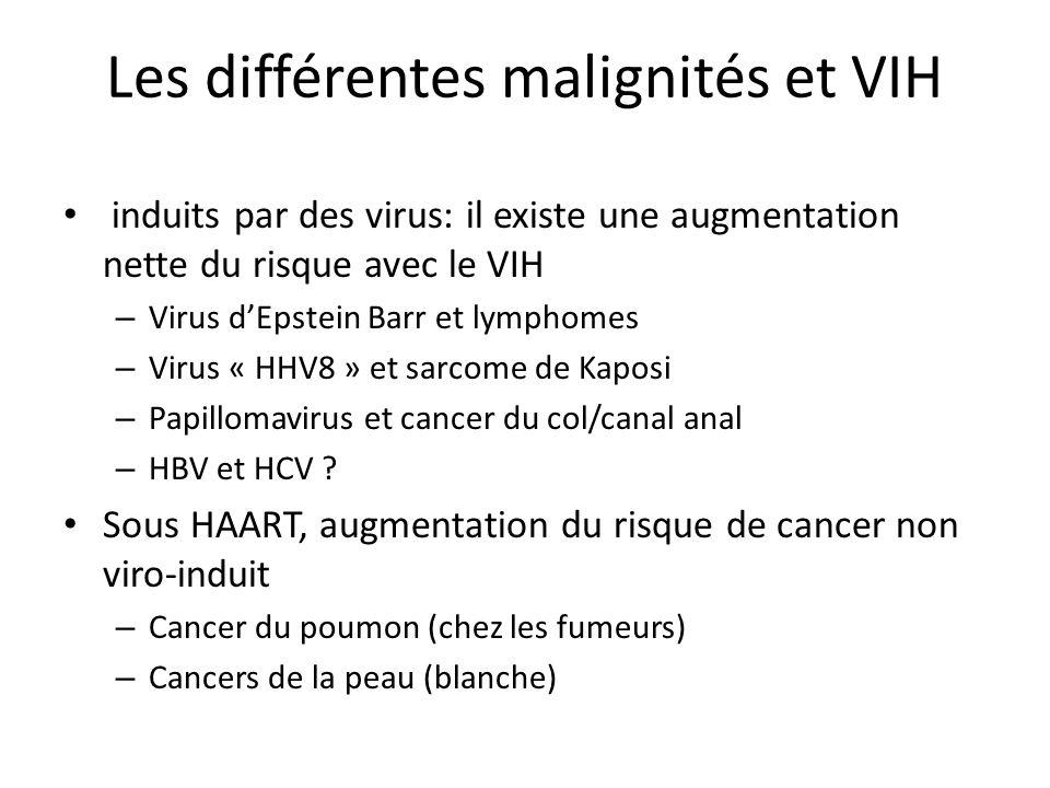 VIH et cancers Augmentation importante de lincidence des cancers viro-induits – Adulte : Kaposi LNH Carcinome des cellules squameuses de la conjonctive Cancer du col utérin et du canal anal – Enfant Kaposi ( x 95) Burkitt ( x 7,5) Autres cancers ( x 3)