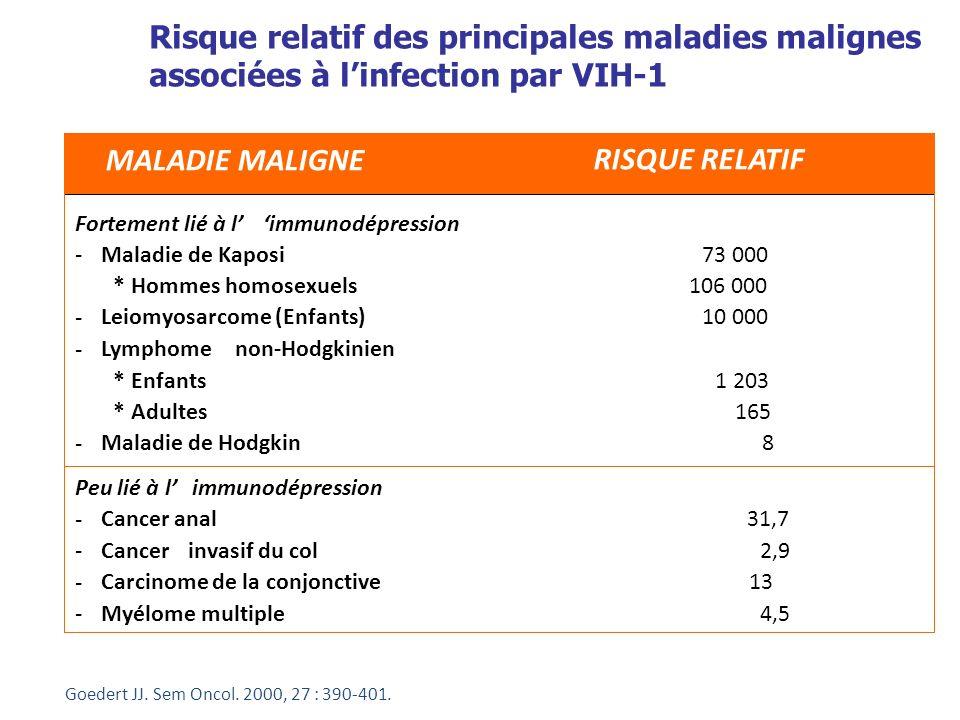 Risque relatif des principales maladies malignes associées à linfection par VIH-1 Goedert JJ. Sem Oncol. 2000, 27 : 390-401. MALADIE MALIGNE RISQUE RE