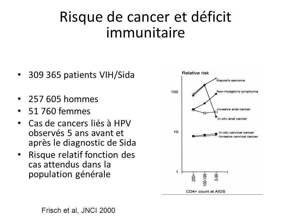 Risque de cancer et déficit immunitaire 309 365 patients VIH/Sida 257 605 hommes 51 760 femmes Cas de cancers liés à HPV observés 5 ans avant et après