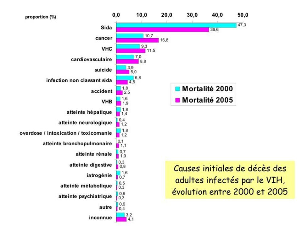 Prise en charge et traitement Chimiothérapie – variables en fonction du type de lymphome, localisation et degré de malignité – Nombreux protocole : CHOP (cyclophosphamide, Adriamycine, Vincristine et prednisone) sur plusieurs mois (6 mois ?) – Mauvais pronostic surtout lorsque les CD4 sont < 100/mm3, survie < 1 an – Sous ARV et chimiothérapie, survie à 1 an = 84 %
