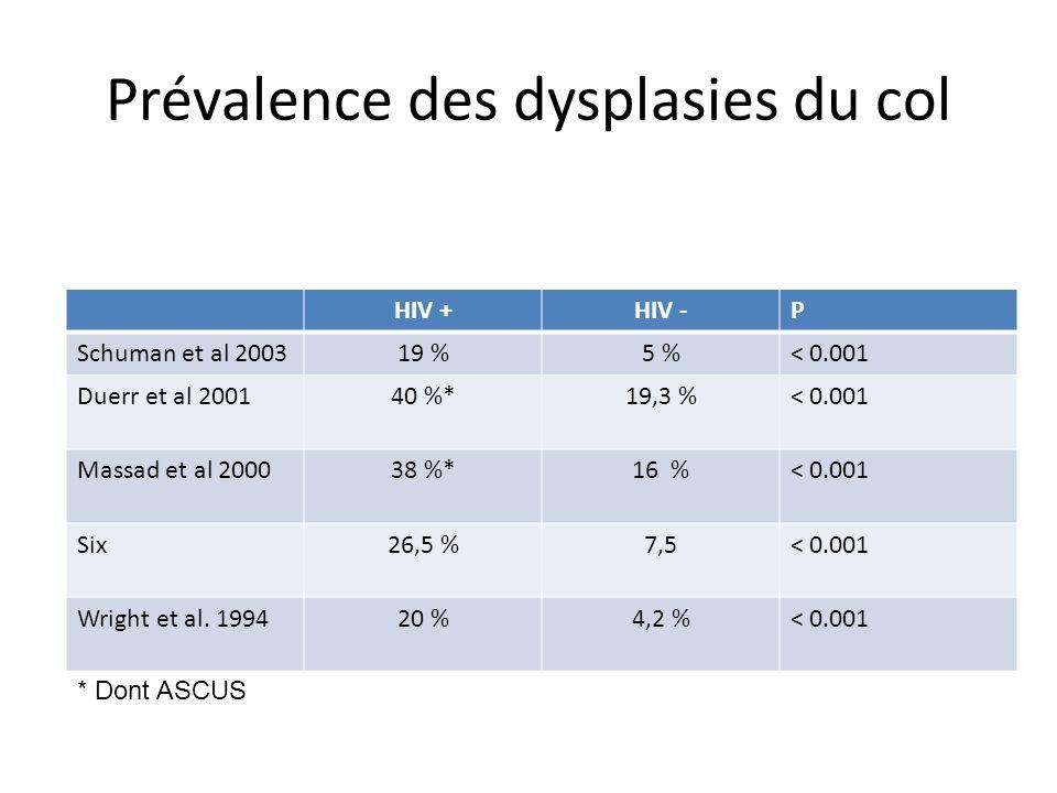 Prévalence des dysplasies du col HIV +HIV -P Schuman et al 200319 %5 %< 0.001 Duerr et al 200140 %*19,3 %< 0.001 Massad et al 200038 %*16 %< 0.001 Six