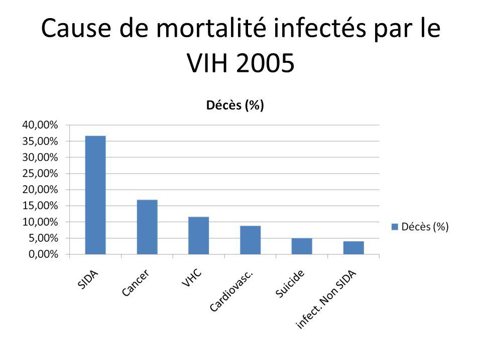Prévalence de linfection à HPV chez les femmes séropositives pour le VIH Prévalence élevée : 60 à 70 % (Palefsky et al.