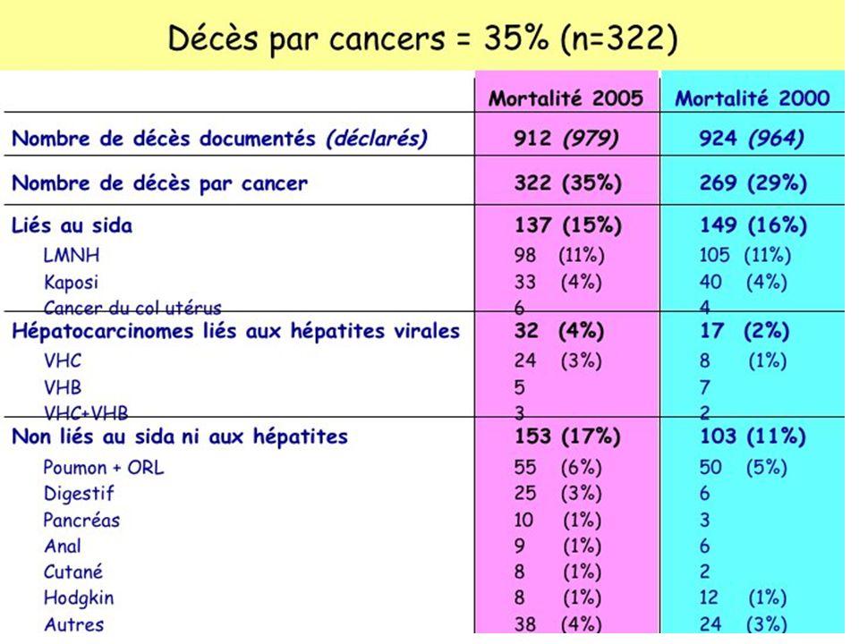 ARV et cancer Mais la part liée aux cancers augmente – Vieillissement de la population – Mais majoration du risque de survenue dun cancer à âge égale 35 % des décès au cours des enquêtes de mortalité en France Cancers non liés au VIH ou hépatite – 17 % des décès – K.