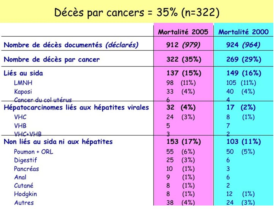 Cancers non SIDA et niveau de CD4 : cohorte EuroSIDA Reekie J, CROI 2009, Abs.