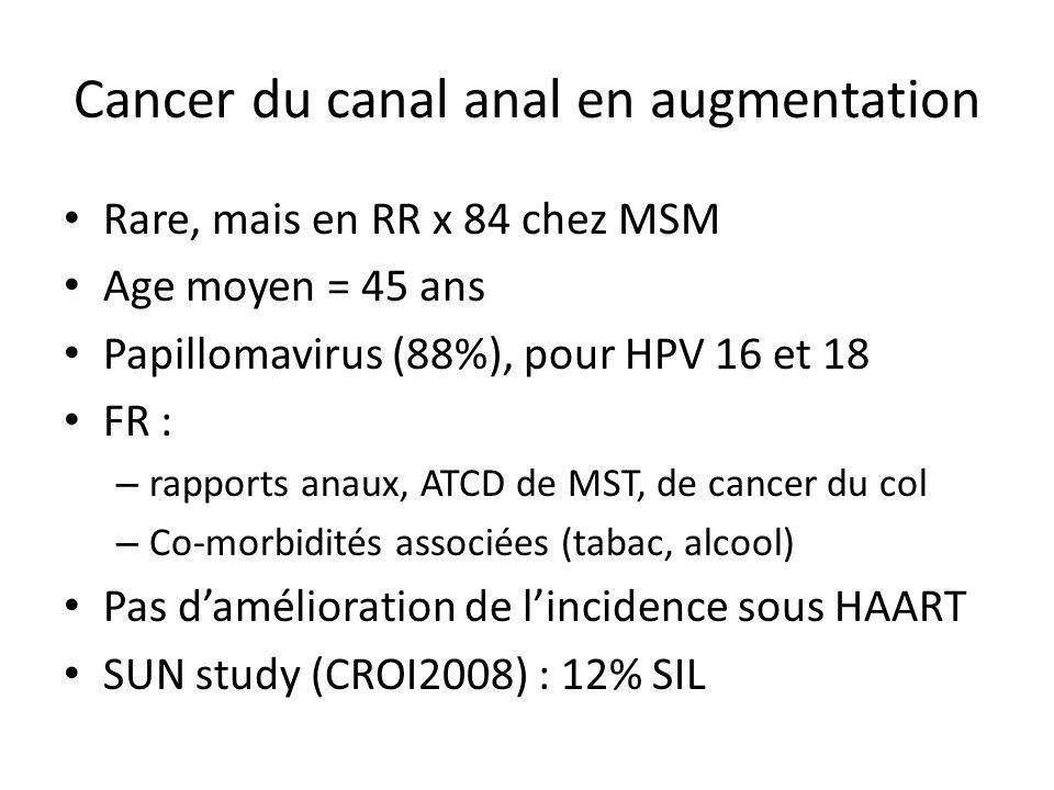 Cancer du canal anal en augmentation Rare, mais en RR x 84 chez MSM Age moyen = 45 ans Papillomavirus (88%), pour HPV 16 et 18 FR : – rapports anaux,