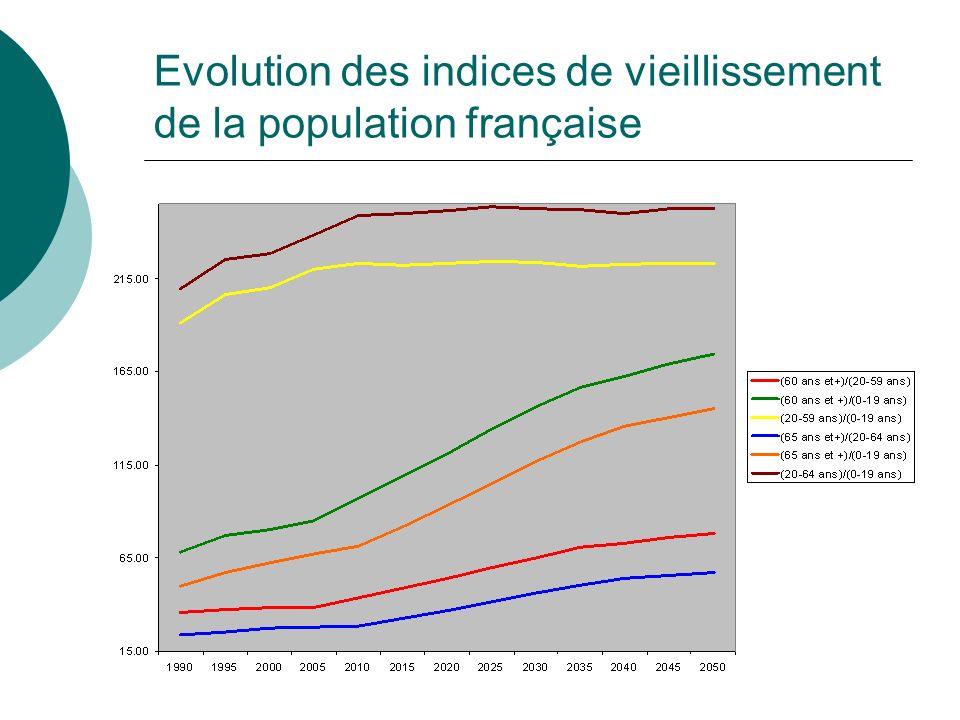 Evolution des indices de vieillissement de la population française