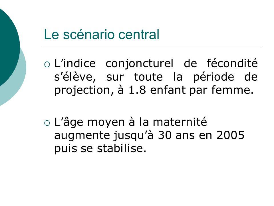 Le scénario central Lindice conjoncturel de fécondité sélève, sur toute la période de projection, à 1.8 enfant par femme. Lâge moyen à la maternité au