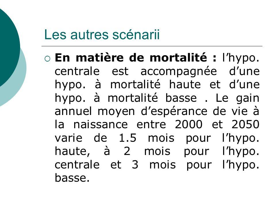 Les autres scénarii En matière de mortalité : lhypo. centrale est accompagnée dune hypo. à mortalité haute et dune hypo. à mortalité basse. Le gain an