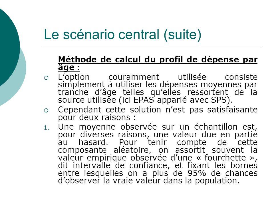 Le scénario central (suite) Méthode de calcul du profil de dépense par âge : Loption couramment utilisée consiste simplement à utiliser les dépenses m