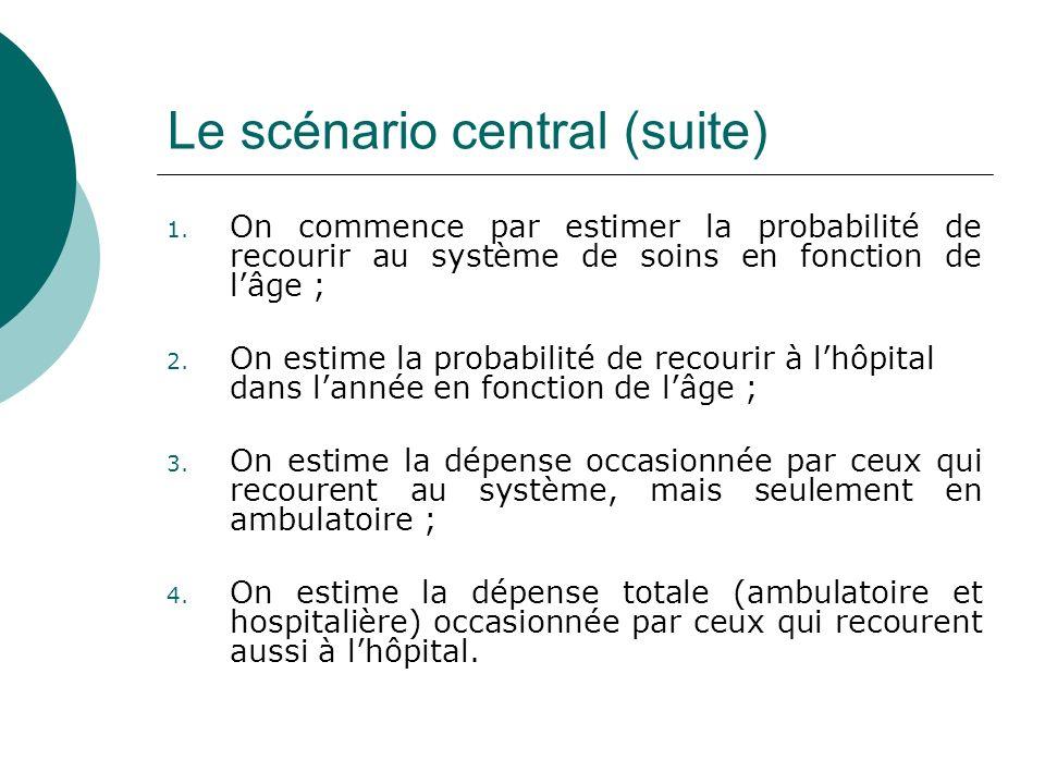 Le scénario central (suite) 1. On commence par estimer la probabilité de recourir au système de soins en fonction de lâge ; 2. On estime la probabilit