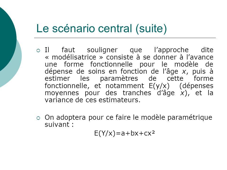 Le scénario central (suite) Il faut souligner que lapproche dite « modélisatrice » consiste à se donner à lavance une forme fonctionnelle pour le modè