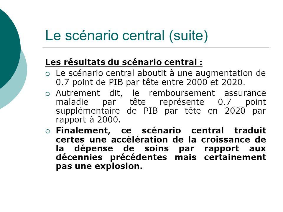 Les résultats du scénario central : Le scénario central aboutit à une augmentation de 0.7 point de PIB par tête entre 2000 et 2020. Autrement dit, le