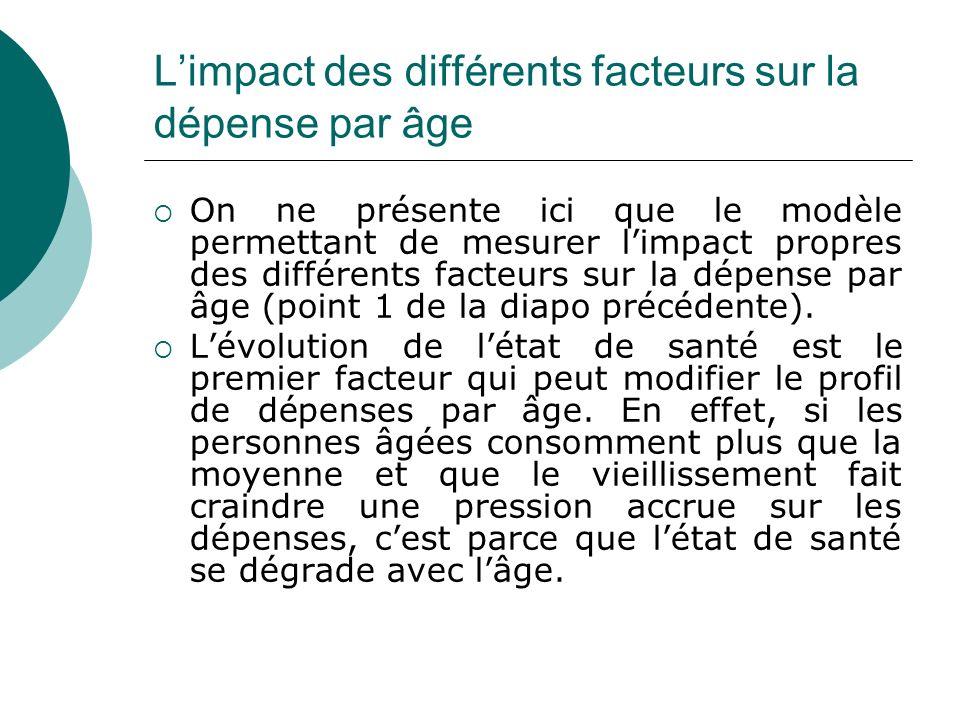 Limpact des différents facteurs sur la dépense par âge On ne présente ici que le modèle permettant de mesurer limpact propres des différents facteurs