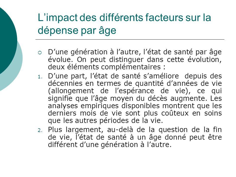Limpact des différents facteurs sur la dépense par âge Dune génération à lautre, létat de santé par âge évolue. On peut distinguer dans cette évolutio