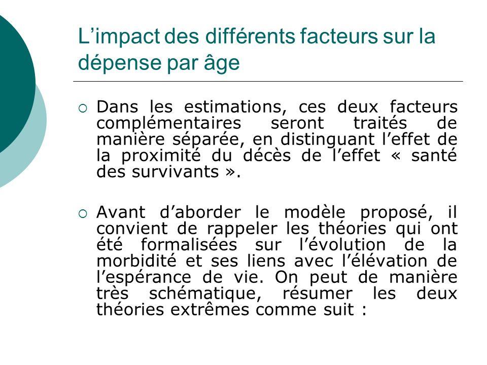 Limpact des différents facteurs sur la dépense par âge Dans les estimations, ces deux facteurs complémentaires seront traités de manière séparée, en d