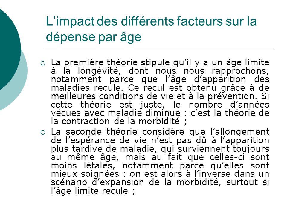 Limpact des différents facteurs sur la dépense par âge La première théorie stipule quil y a un âge limite à la longévité, dont nous nous rapprochons,