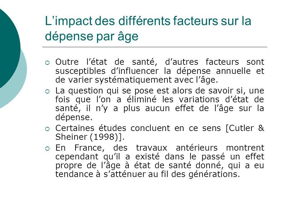 Limpact des différents facteurs sur la dépense par âge Outre létat de santé, dautres facteurs sont susceptibles dinfluencer la dépense annuelle et de