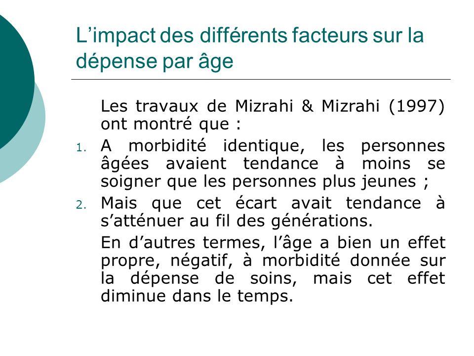 Limpact des différents facteurs sur la dépense par âge Les travaux de Mizrahi & Mizrahi (1997) ont montré que : 1. A morbidité identique, les personne