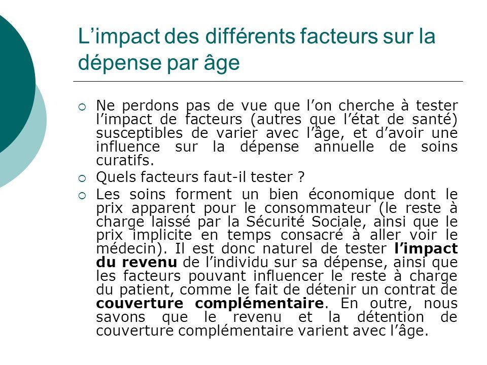 Limpact des différents facteurs sur la dépense par âge Ne perdons pas de vue que lon cherche à tester limpact de facteurs (autres que létat de santé)