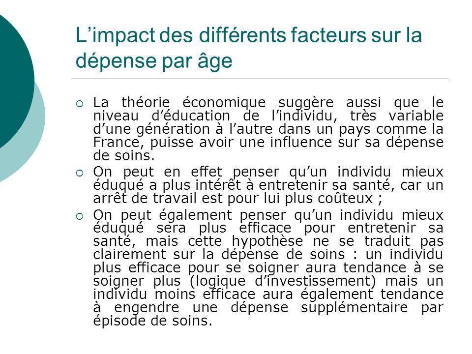 Limpact des différents facteurs sur la dépense par âge La théorie économique suggère aussi que le niveau déducation de lindividu, très variable dune g