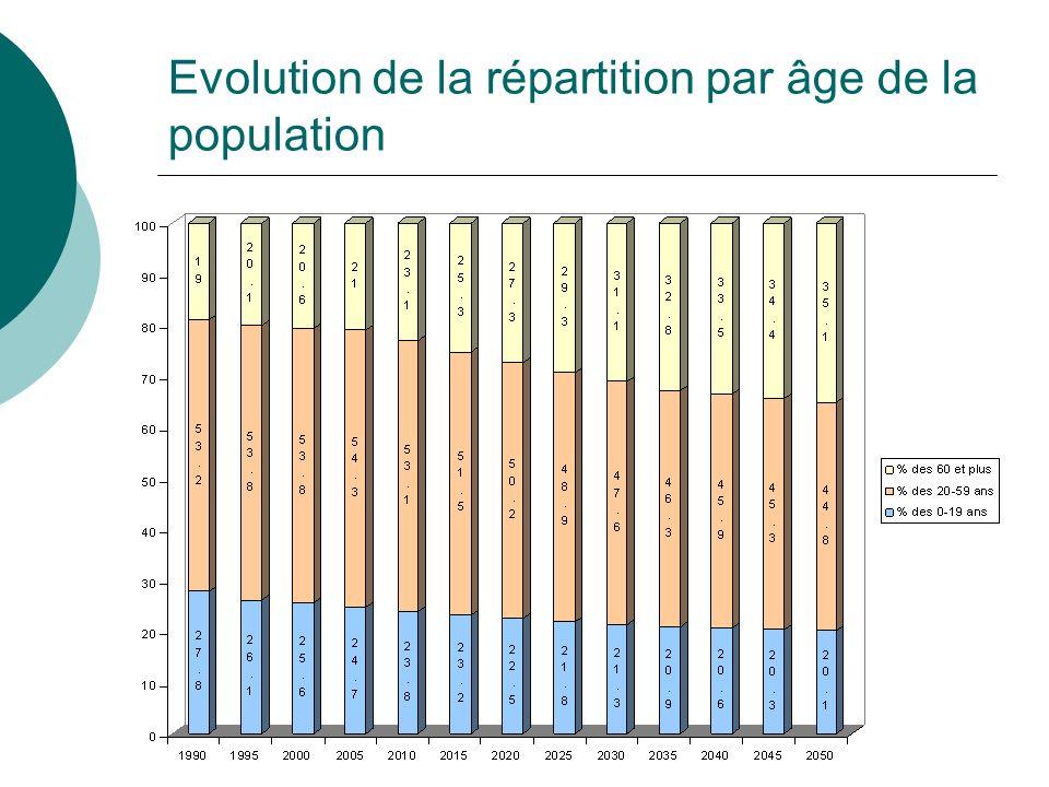 Evolution de la répartition par âge de la population