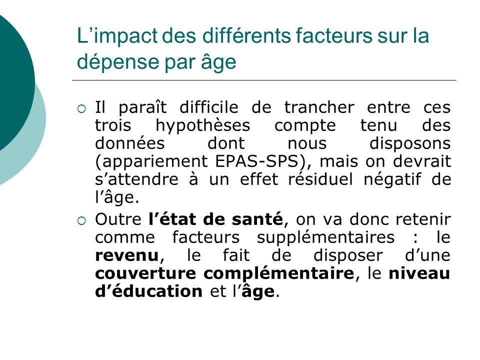 Limpact des différents facteurs sur la dépense par âge Il paraît difficile de trancher entre ces trois hypothèses compte tenu des données dont nous di