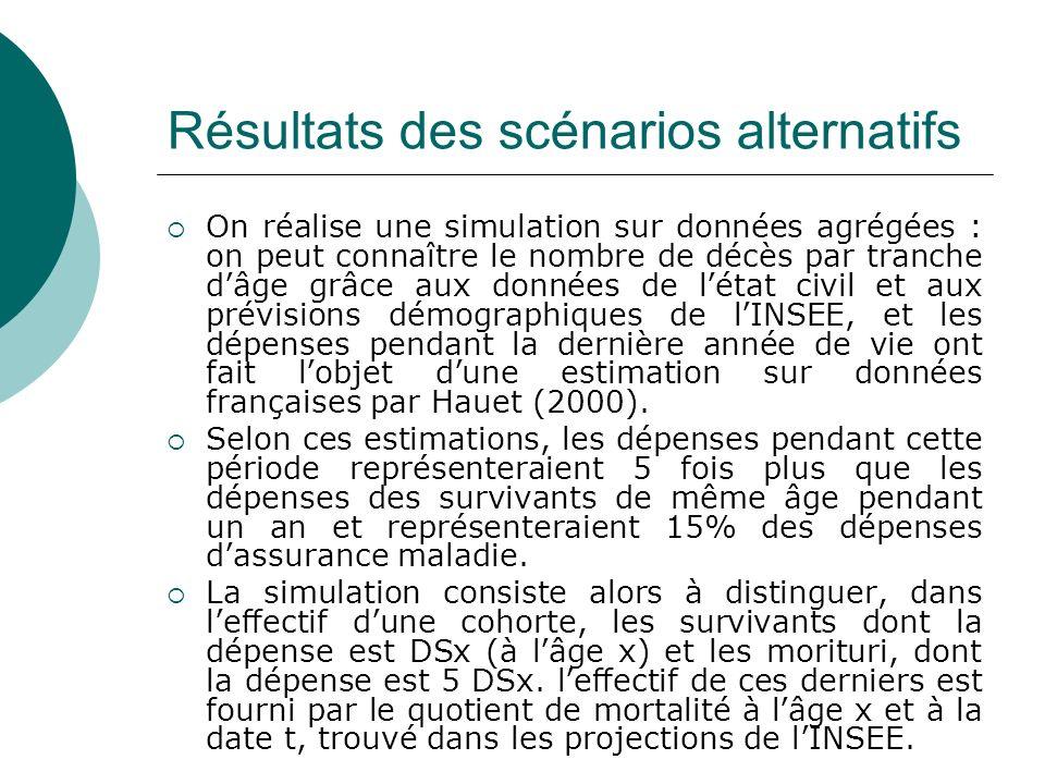 Résultats des scénarios alternatifs On réalise une simulation sur données agrégées : on peut connaître le nombre de décès par tranche dâge grâce aux d