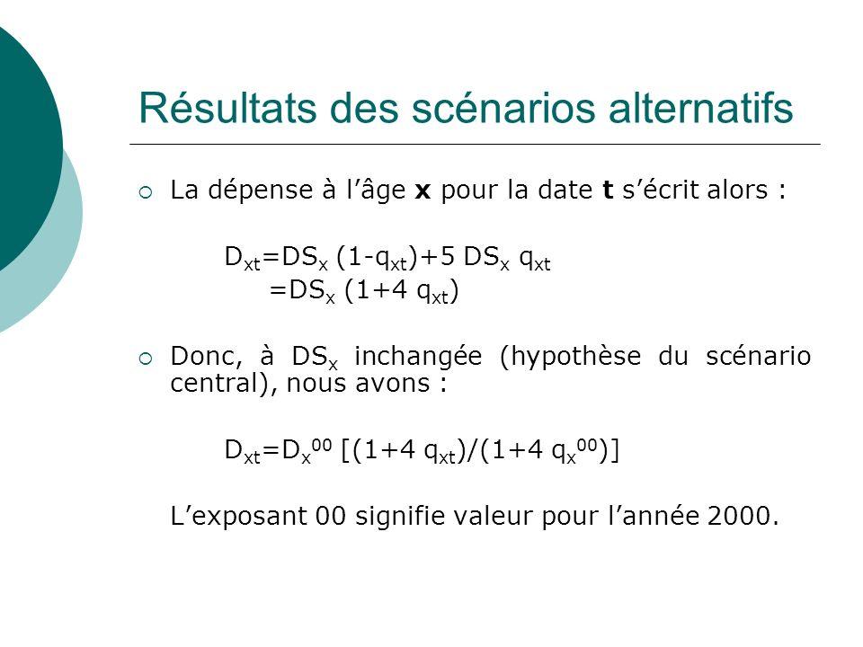 Résultats des scénarios alternatifs La dépense à lâge x pour la date t sécrit alors : D xt =DS x (1-q xt )+5 DS x q xt =DS x (1+4 q xt ) Donc, à DS x
