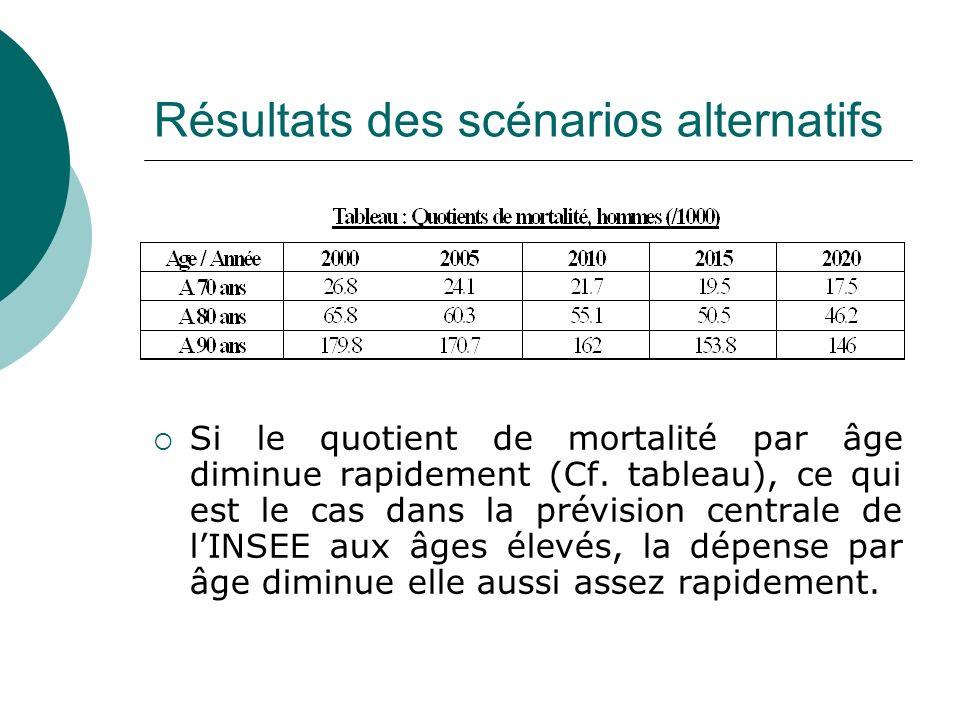 Résultats des scénarios alternatifs Si le quotient de mortalité par âge diminue rapidement (Cf. tableau), ce qui est le cas dans la prévision centrale
