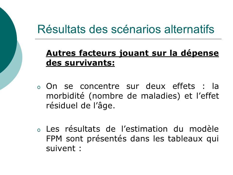 Résultats des scénarios alternatifs Autres facteurs jouant sur la dépense des survivants: o On se concentre sur deux effets : la morbidité (nombre de