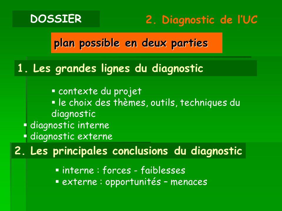 contexte du projet le choix des thèmes, outils, techniques du diagnostic diagnostic interne diagnostic externe DOSSIER 2. Diagnostic de lUC plan possi