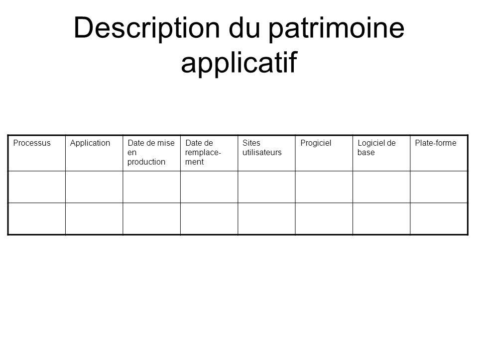 Description du patrimoine applicatif ProcessusApplicationDate de mise en production Date de remplace- ment Sites utilisateurs ProgicielLogiciel de bas