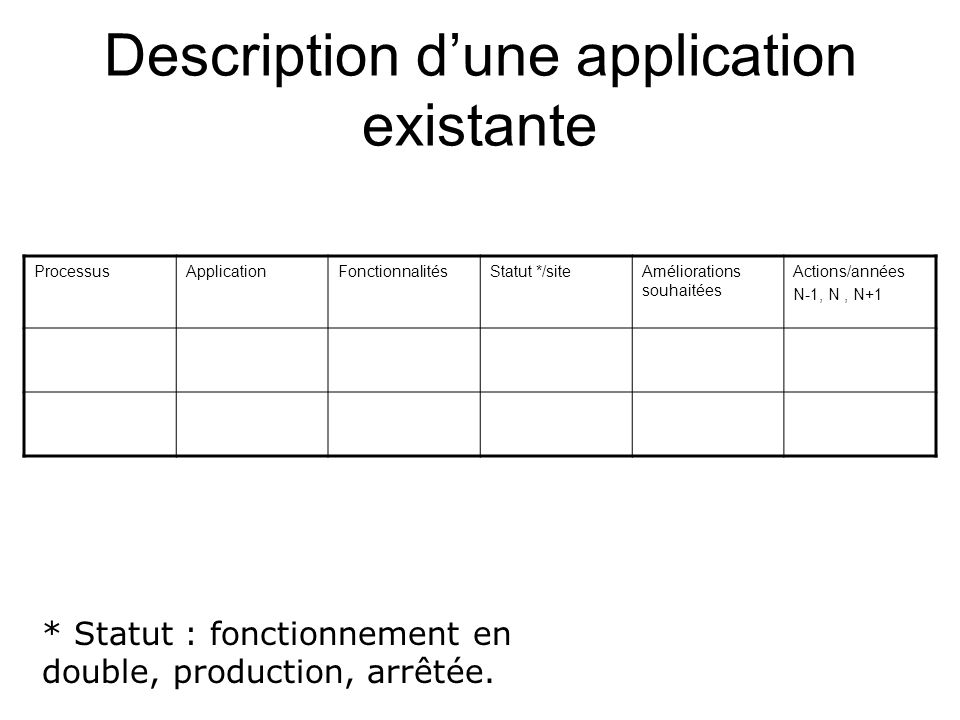 Description dune application en développement ProcessusApplicationFonctionnalitésDate de mise en production Applications remplacées