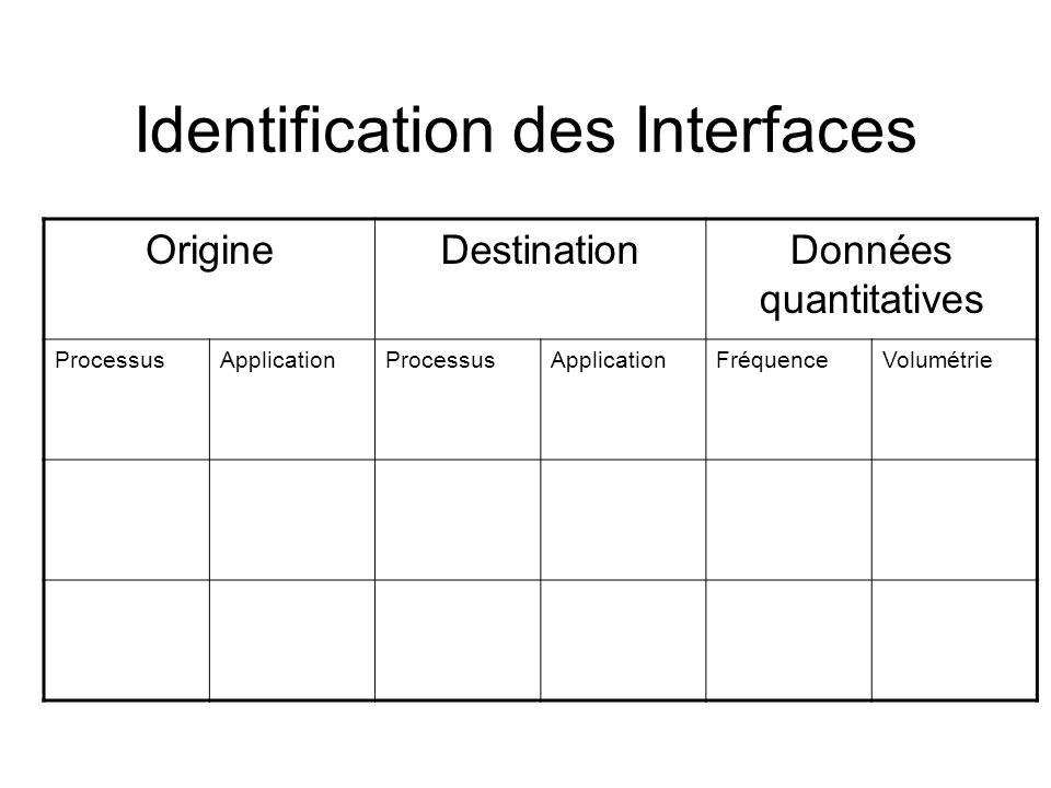 Identification des Interfaces OrigineDestinationDonnées quantitatives ProcessusApplicationProcessusApplicationFréquenceVolumétrie