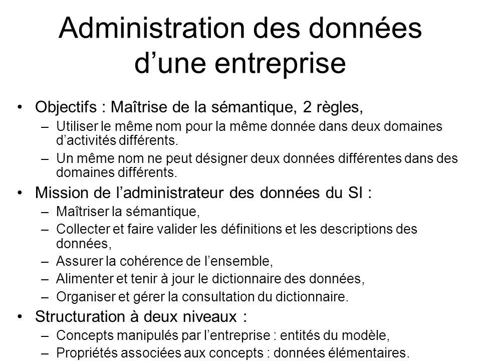 Administration des données dune entreprise Objectifs : Maîtrise de la sémantique, 2 règles, –Utiliser le même nom pour la même donnée dans deux domain