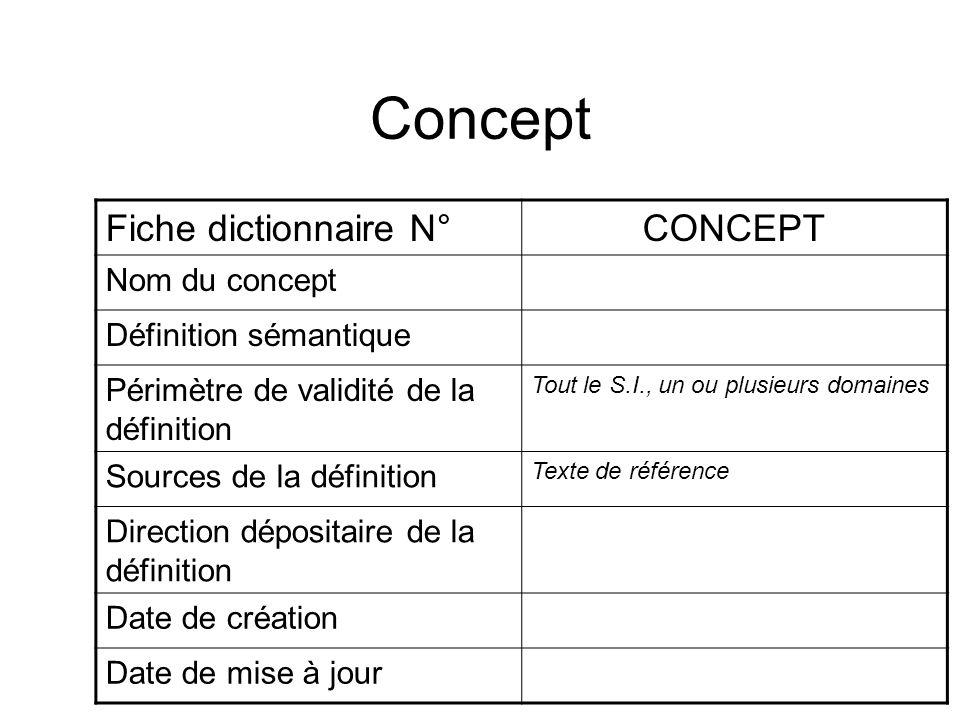 Concept Fiche dictionnaire N°CONCEPT Nom du concept Définition sémantique Périmètre de validité de la définition Tout le S.I., un ou plusieurs domaine