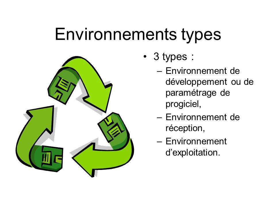 Environnements types 3 types : –Environnement de développement ou de paramétrage de progiciel, –Environnement de réception, –Environnement dexploitati