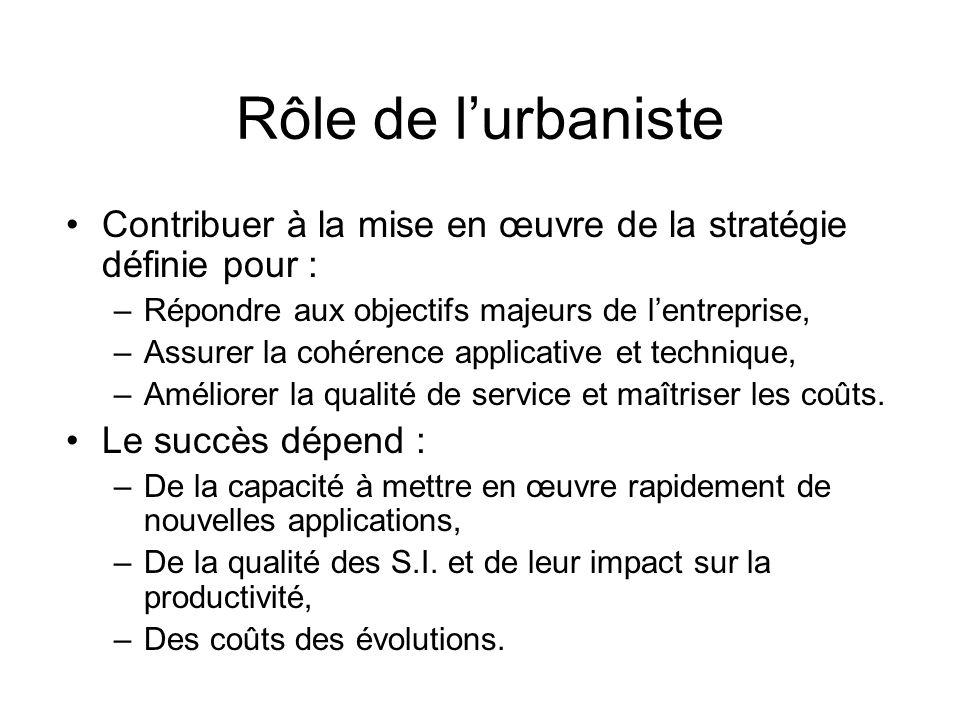 Rôle de lurbaniste Contribuer à la mise en œuvre de la stratégie définie pour : –Répondre aux objectifs majeurs de lentreprise, –Assurer la cohérence