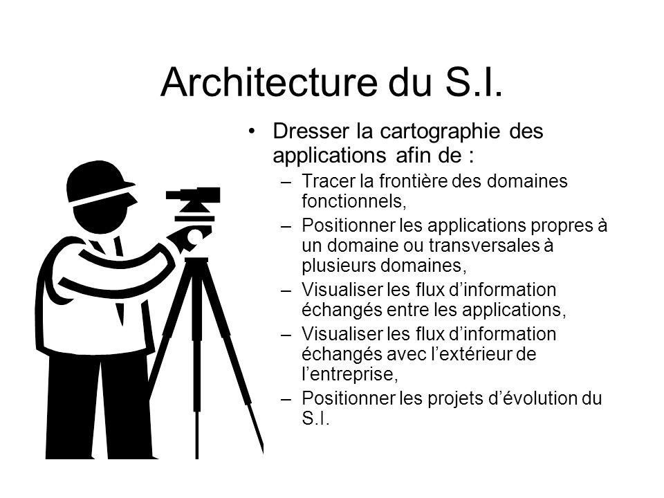 Architecture du S.I. Dresser la cartographie des applications afin de : –Tracer la frontière des domaines fonctionnels, –Positionner les applications