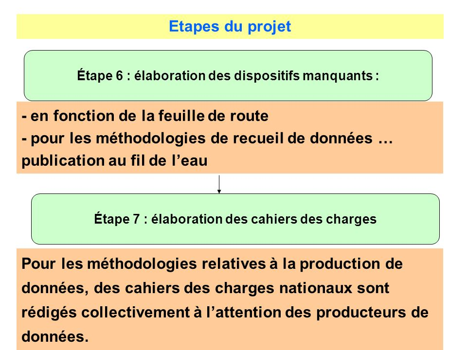Etapes du projet Étape 6 : élaboration des dispositifs manquants : - en fonction de la feuille de route - pour les méthodologies de recueil de données