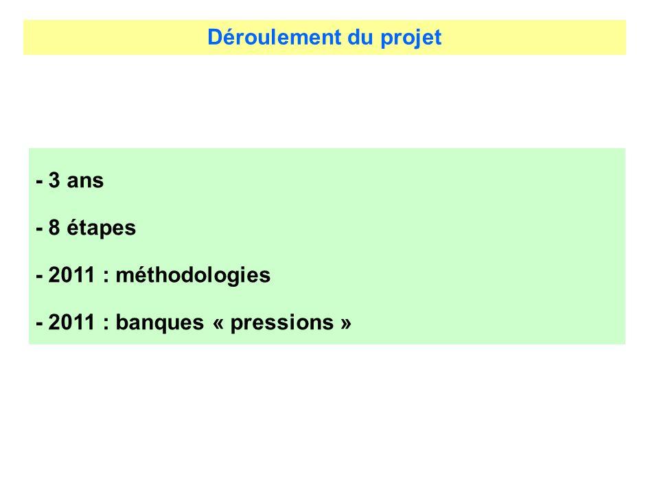 Déroulement du projet - 3 ans - 8 étapes - 2011 : méthodologies - 2011 : banques « pressions »