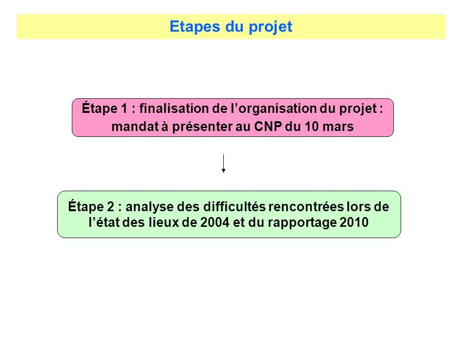 Etapes du projet Étape 1 : finalisation de lorganisation du projet : mandat à présenter au CNP du 10 mars Étape 2 : analyse des difficultés rencontrée