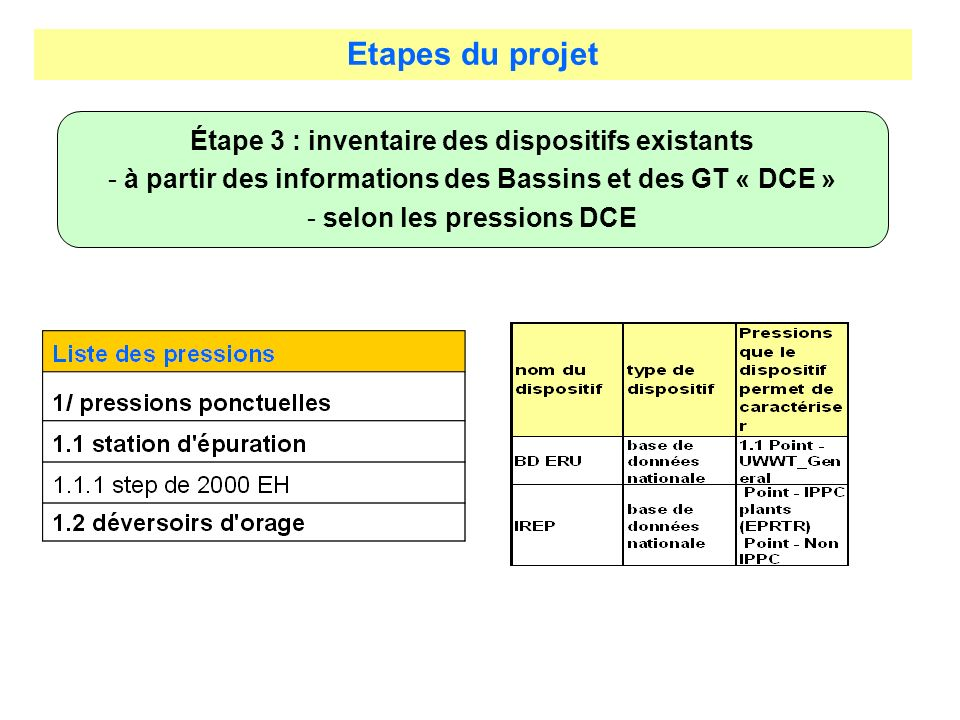 Etapes du projet Étape 3 : inventaire des dispositifs existants - à partir des informations des Bassins et des GT « DCE » - selon les pressions DCE