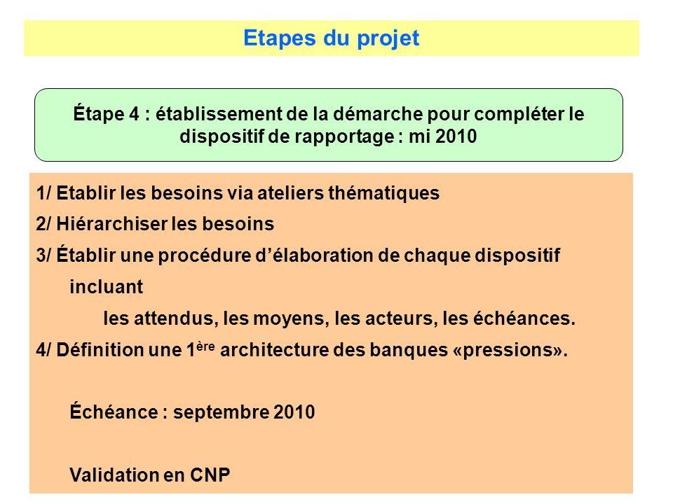 Etapes du projet Étape 4 : établissement de la démarche pour compléter le dispositif de rapportage : mi 2010 1/ Etablir les besoins via ateliers théma