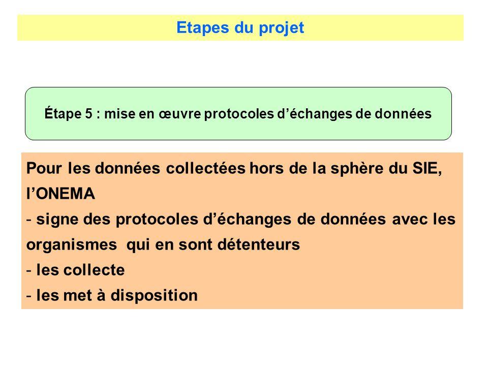 Etapes du projet Étape 5 : mise en œuvre protocoles déchanges de données Pour les données collectées hors de la sphère du SIE, lONEMA - signe des prot