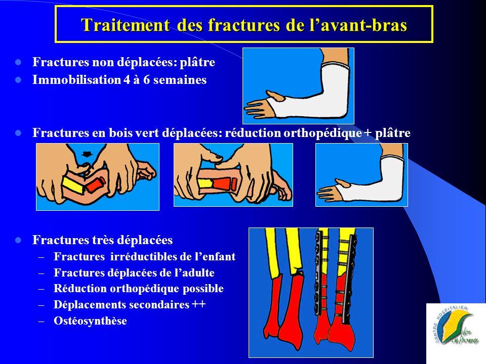 Traitement des fractures de lavant-bras Fractures non déplacées: plâtre Immobilisation 4 à 6 semaines Fractures en bois vert déplacées: réduction orth