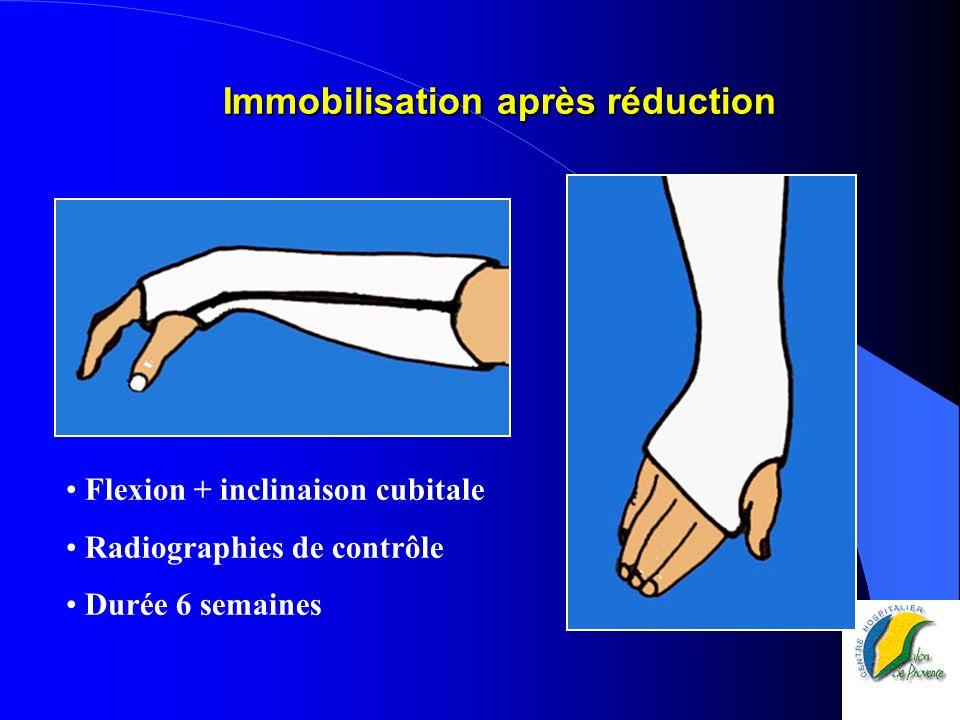 Immobilisation après réduction Flexion + inclinaison cubitale Radiographies de contrôle Durée 6 semaines
