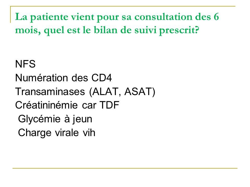 CV 6000 cp/mL, CD4: 350 /mm3 /18%, NFS, créatinémie, ASAT, ALAT, glycémie à jeun : normales => Que concluez - vous.