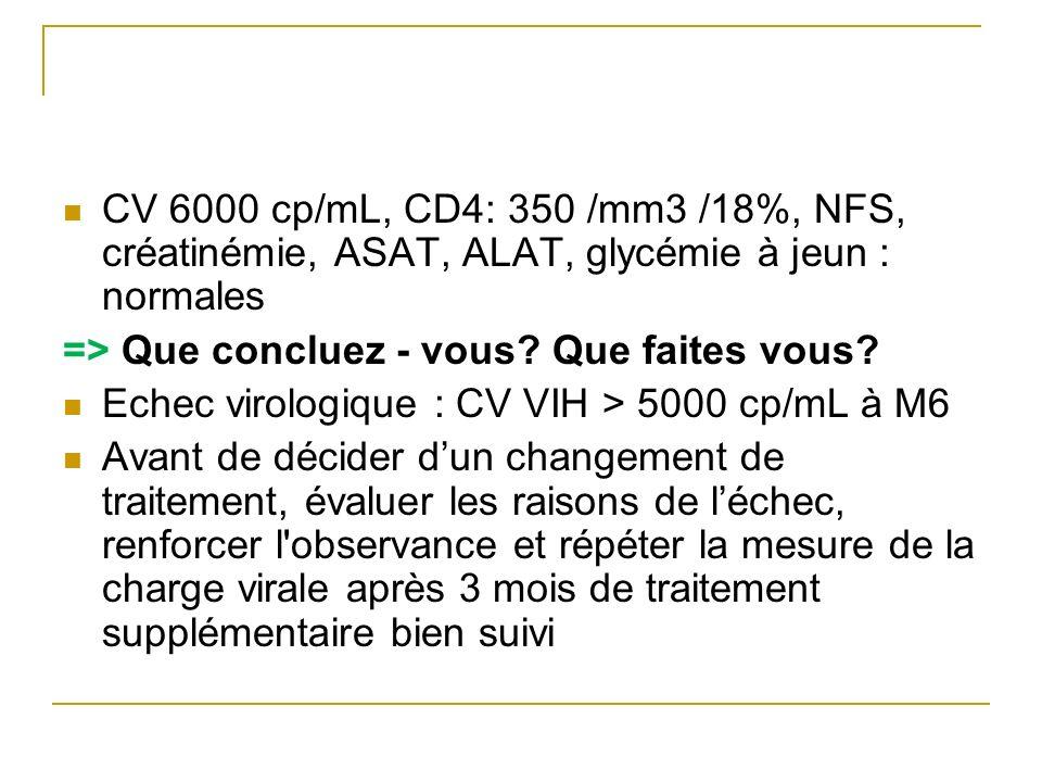 CV 6000 cp/mL, CD4: 350 /mm3 /18%, NFS, créatinémie, ASAT, ALAT, glycémie à jeun : normales => Que concluez - vous? Que faites vous? Echec virologique